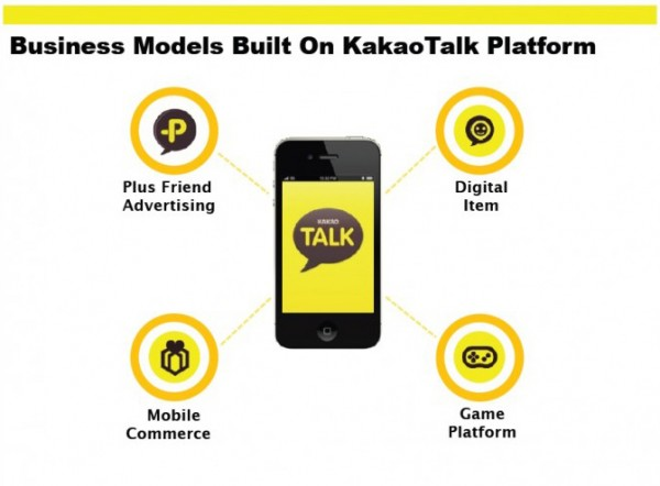 Kakao Talk Business model